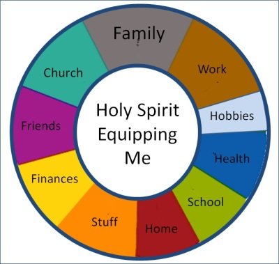 Life Pie Chart Holy Spirit Equipping Me Cropped